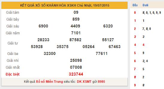 Kết quả xs Khánh Hòa 15-7
