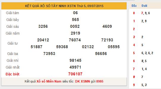 KQXS Tây Ninh