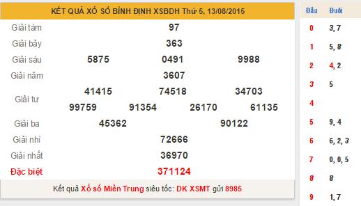 Kết quả XS Bình Định
