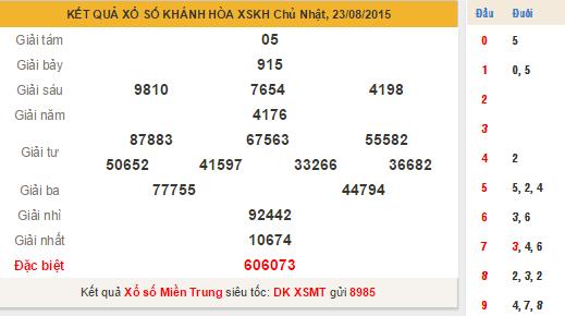 Kết quả XS Khánh Hòa