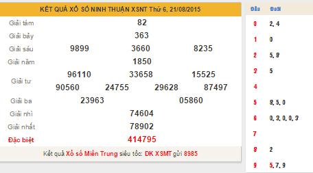 KQXS Ninh THuận