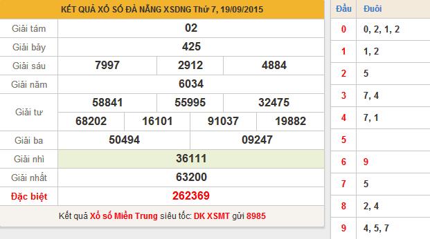KQXS Đà Nẵng